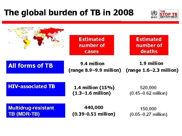 The global burden of TB in 2008 Estimated number of cases All forms of