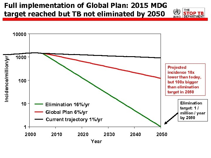 Full implementation of Global Plan: 2015 MDG target reached but TB not eliminated by