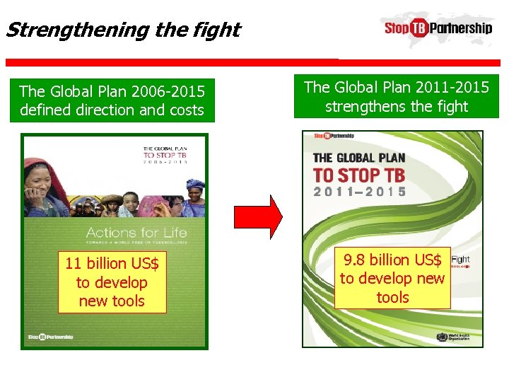 Strengthening the fight The Global Plan 2006 -2015 defined direction and costs The Global