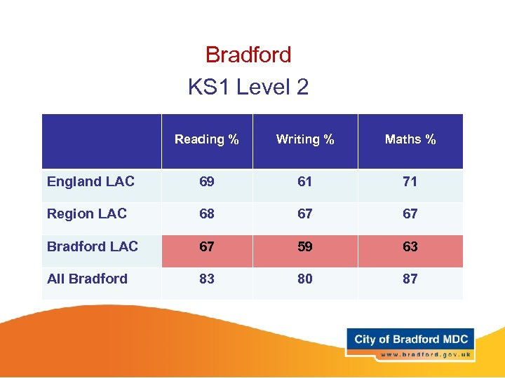 Bradford KS 1 Level 2 Reading % Writing % Maths % England LAC 69