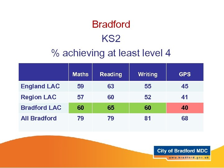 Bradford KS 2 % achieving at least level 4 Maths Reading Writing GPS England
