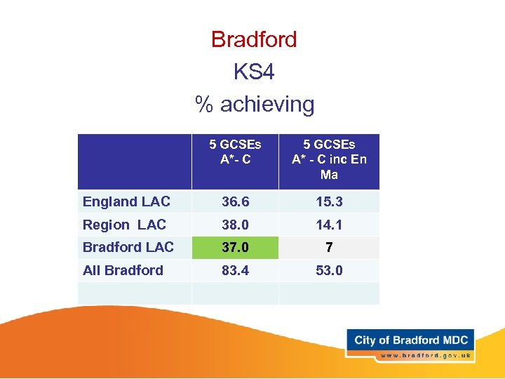 Bradford KS 4 % achieving 5 GCSEs A*- C A* - C inc