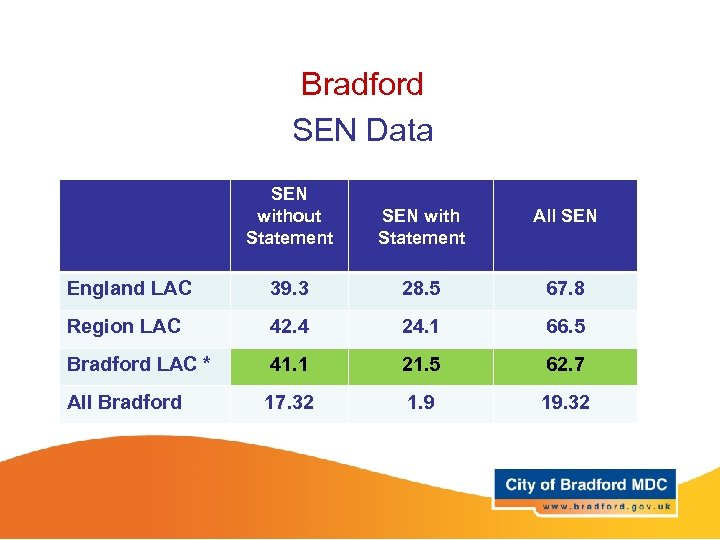 Bradford SEN Data SEN without Statement SEN with Statement All SEN England LAC 39.