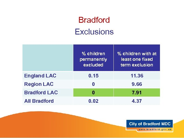 Bradford Exclusions % children permanently excluded % children with at least one fixed term
