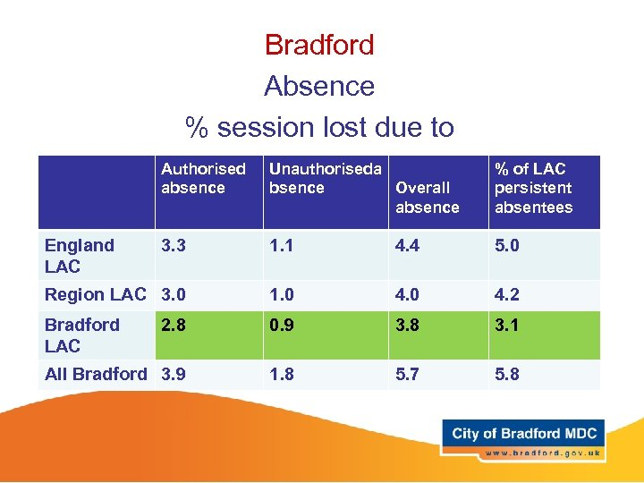 Bradford Absence % session lost due to Authorised absence Unauthoriseda bsence Overall absence %
