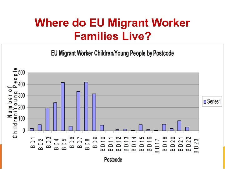 Where do EU Migrant Worker Families Live?
