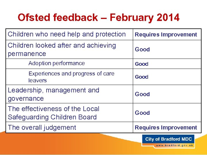Ofsted feedback – February 2014 Children who need help and protection Requires Improvement Children