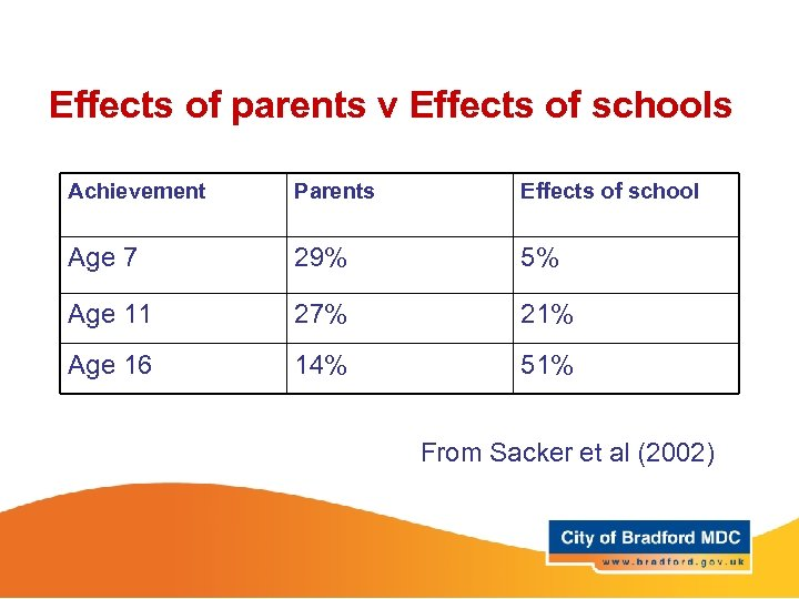 Effects of parents v Effects of schools Achievement Parents Effects of school Age 7