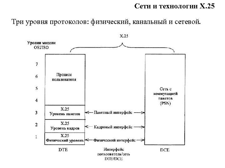 Сети и технологии Х. 25 Три уровня протоколов: физический, канальный и сетевой.