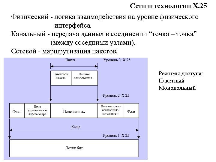 Сети и технологии Х. 25 Физический - логика взаимодействия на уровне физического интерфейса. Канальный