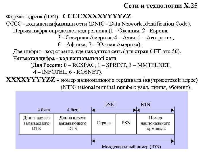 Сети и технологии Х. 25 Формат адреса (IDN): CCCCXXXXYYYYZZ CCCC - код идентификации сети