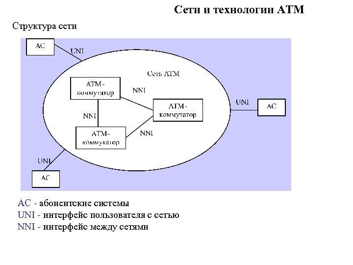 Сети и технологии ATM Структура сети АС - абонентские системы UNI - интерфейс пользователя