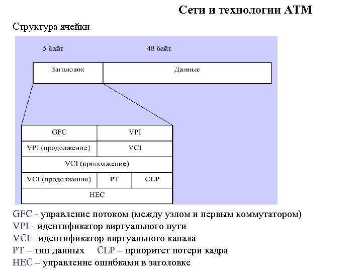 Сети и технологии ATM Структура ячейки GFC - управление потоком (между узлом и первым