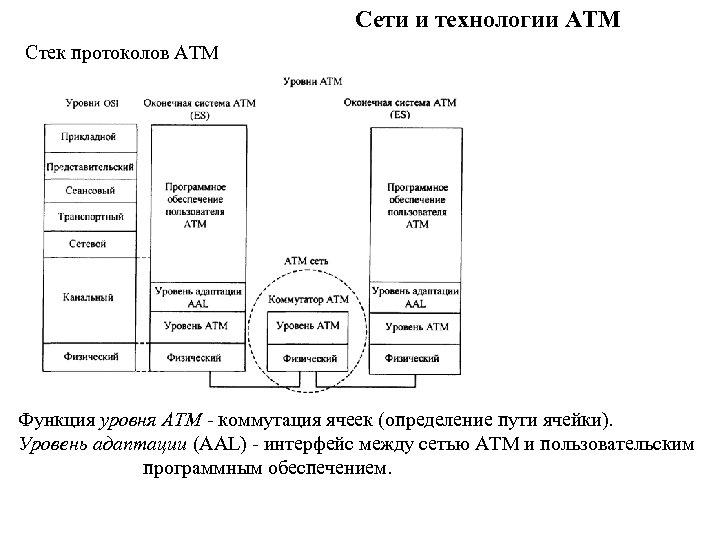 Сети и технологии ATM Стек протоколов АТМ Функция уровня ATM - коммутация ячеек (определение