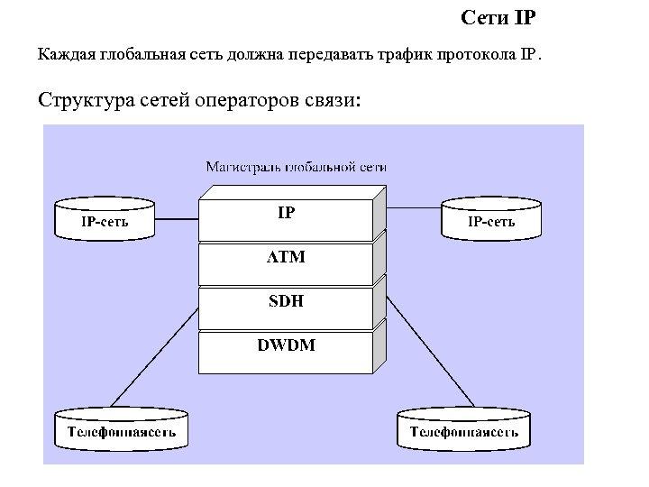 Сети IP Каждая глобальная сеть должна передавать трафик протокола IP. Структура сетей операторов связи: