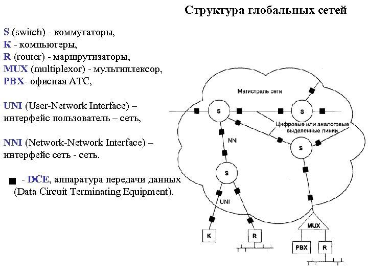 Структура глобальных сетей S (switch) - коммутаторы, К - компьютеры, R (router) - маршрутизаторы,