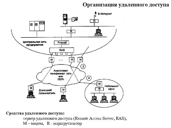Организация удаленного доступа Средства удаленного доступа: сервер удаленного доступа (Remote Access Server, RAS), М