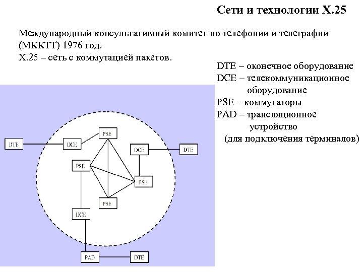 Сети и технологии Х. 25 Международный консультативный комитет по телефонии и телеграфии (МККТТ) 1976
