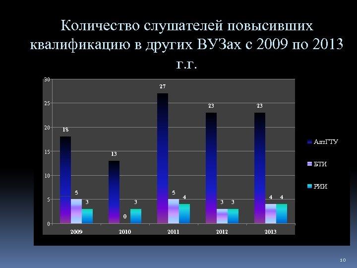 Количество слушателей повысивших квалификацию в других ВУЗах с 2009 по 2013 г. г. 30