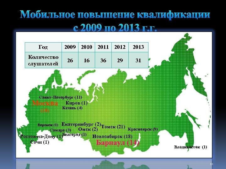 Год Количество слушателей 2009 2010 2011 2012 26 16 36 29 2013 31 Санкт-Петербург
