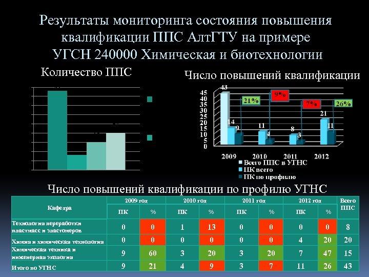 Результаты мониторинга состояния повышения квалификации ППС Алт. ГТУ на примере УГСН 240000 Химическая и