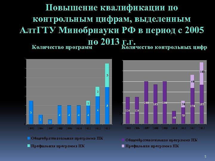 Повышение квалификации по контрольным цифрам, выделенным Алт. ГТУ Минобрнауки РФ в период с 2005