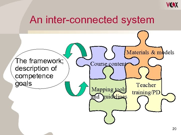 An inter-connected system Materials & models The framework; description of competence goals Course content