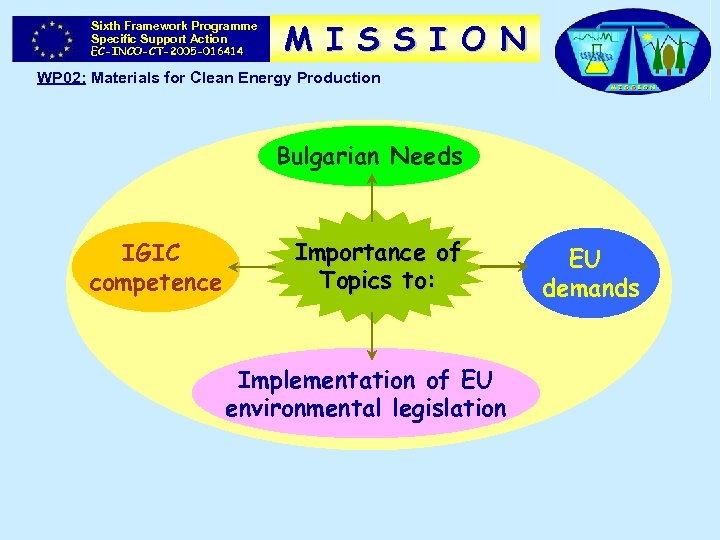Sixth Framework Programme Specific Support Action EC-INCO-CT-2005 -016414 M I S S I O
