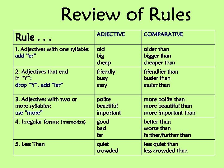 """Rule. . . ADJECTIVE COMPARATIVE 1. Adjectives with one syllable: add """"er"""" old big"""
