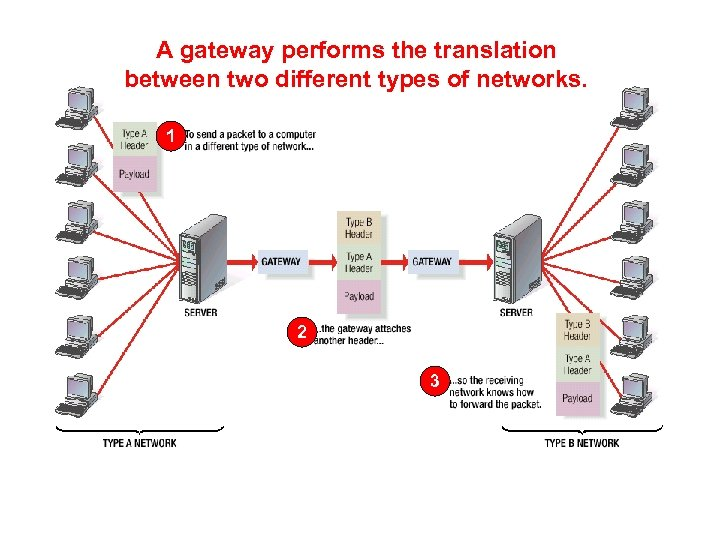 A gateway performs the translation between two different types of networks. 1 2 3