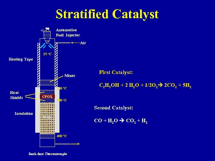 Stratified Catalyst Automotive Fuel Injector Air 25 o. C Heating Tape Mixer 140 o.