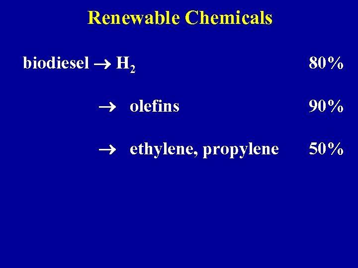 Renewable Chemicals biodiesel H 2 80% olefins 90% ethylene, propylene 50%