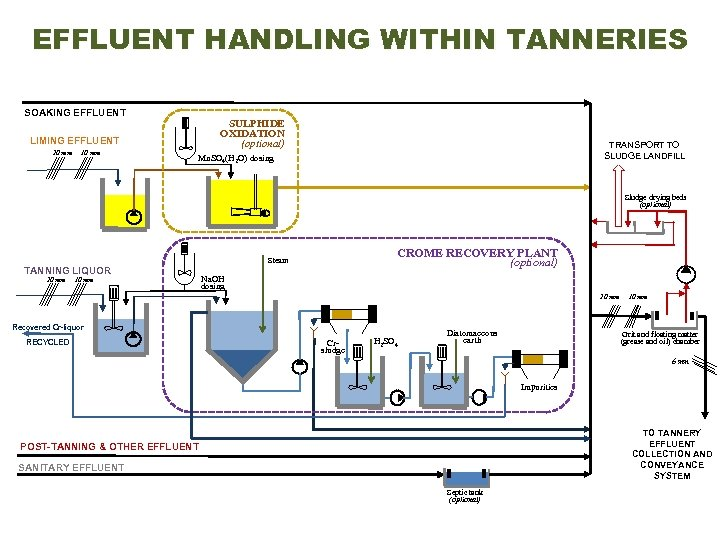 EFFLUENT HANDLING WITHIN TANNERIES SOAKING EFFLUENT SULPHIDE OXIDATION (optional) LIMING EFFLUENT 20 mm 10