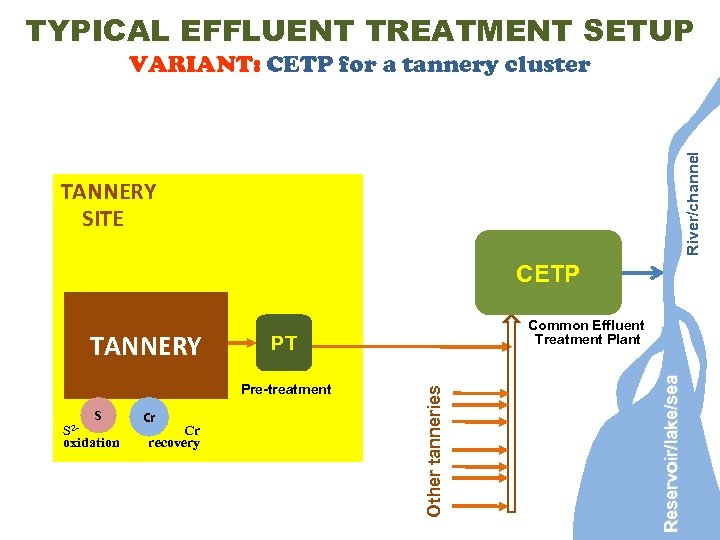 TYPICAL EFFLUENT TREATMENT SETUP River/channel VARIANT: CETP for a tannery cluster TANNERY SITE CETP