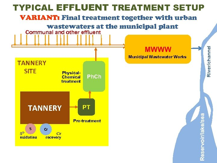 TYPICAL EFFLUENT TREATMENT SETUP VARIANT: Final treatment together with urban wastewaters at the municipal