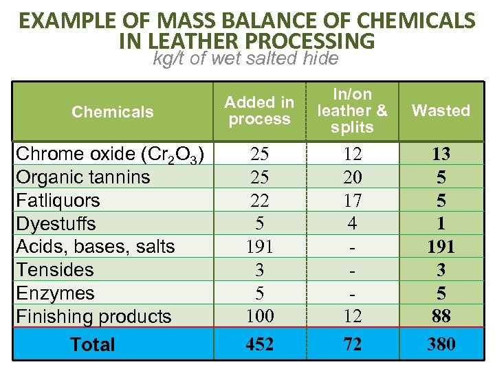 EXAMPLE OF MASS BALANCE OF CHEMICALS IN LEATHER PROCESSING kg/t of wet salted hide