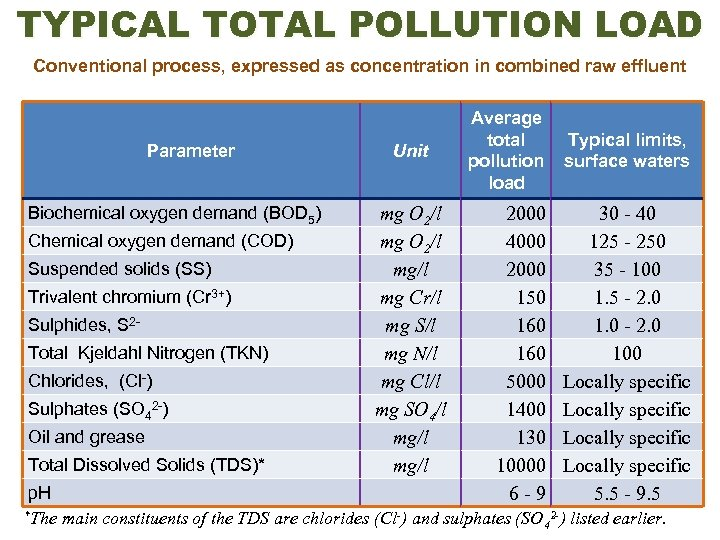 TYPICAL TOTAL POLLUTION LOAD Conventional process, expressed as concentration in combined raw effluent Parameter