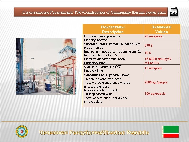 Строительство Грозненской ТЭС/Construction of Groznensky thermal power plant Показатель/ Description Горизонт планирования/ Planning horizon