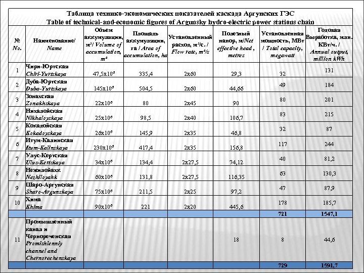 Таблица технико-экономических показателей каскада Аргунских ГЭС Table of technical-and-economic figures of Argunsky hydro-electric power