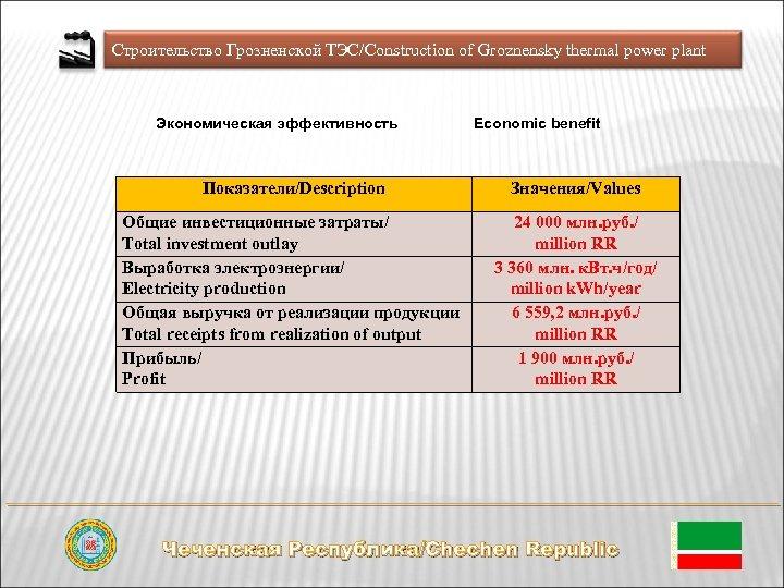 Строительство Грозненской ТЭС/Construction of Groznensky thermal power plant Экономическая эффективность Economic benefit Показатели/Description Значения/Values