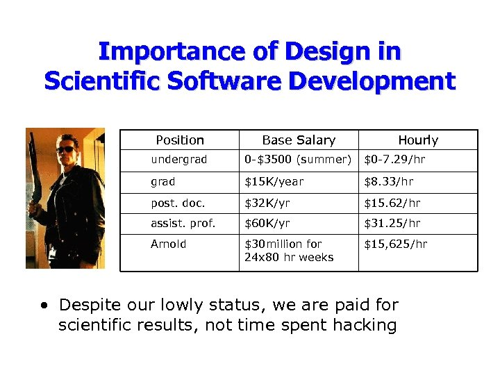 Importance of Design in Scientific Software Development Position Base Salary Hourly undergrad 0 -$3500