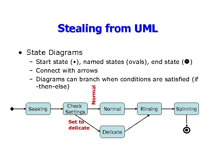 Stealing from UML • State Diagrams Soaking Check Settings Set to delicate Normal –