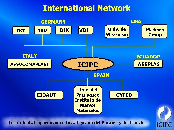 International Network USA GERMANY IKV IKT DIK Univ. de Wisconsin VDI ITALY ASSOCOMAPLAST Madison