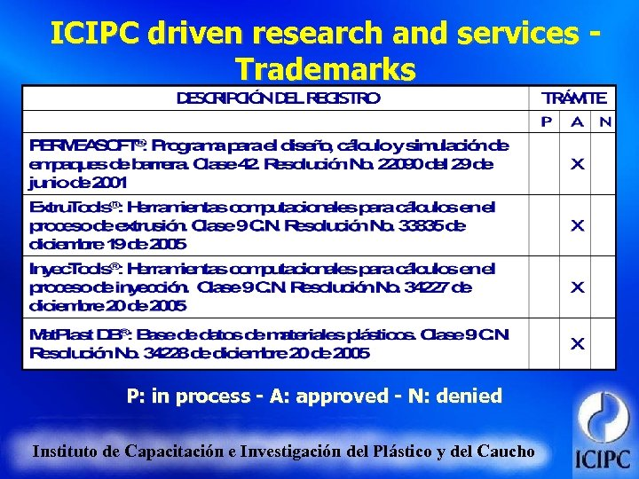 ICIPC driven research and services Trademarks P: in process - A: approved - N: