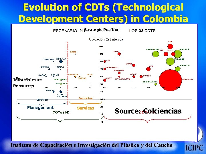 Evolution of CDTs (Technological Development Centers) in Colombia Strategic Position Infrastructure Resources Management Services