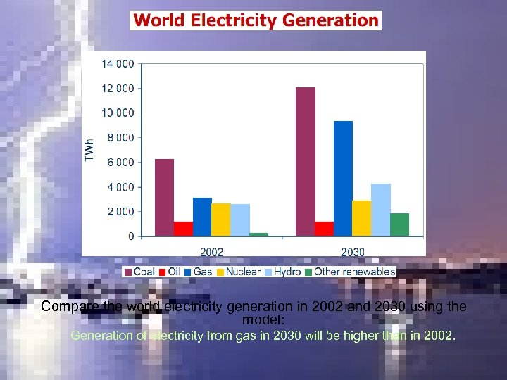 Compare the world electricity generation in 2002 and 2030 using the model: Generation of