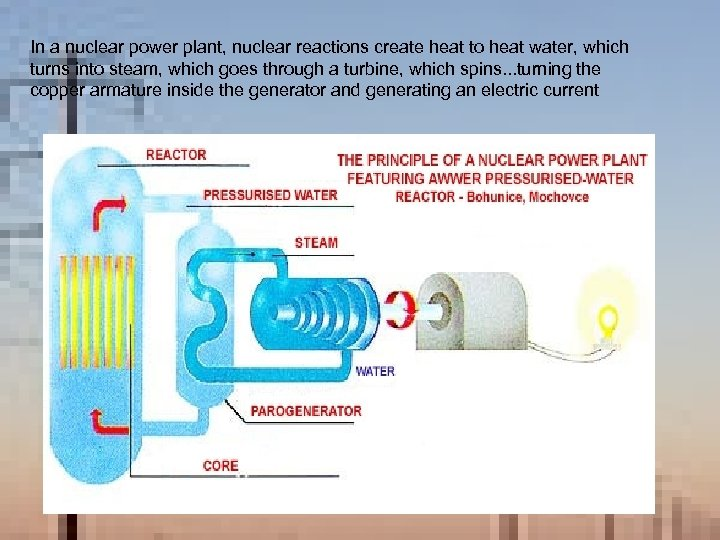 In a nuclear power plant, nuclear reactions create heat to heat water, which turns