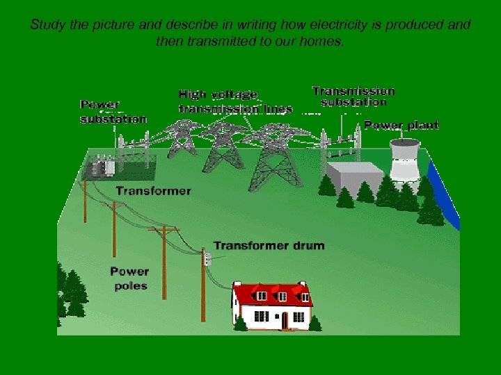 Study the picture and describe in writing how electricity is produced and then transmitted