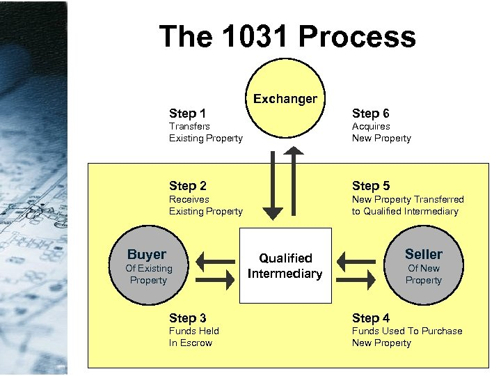 The 1031 Process Exchanger Step 1 Step 6 Transfers Existing Property Acquires New Property