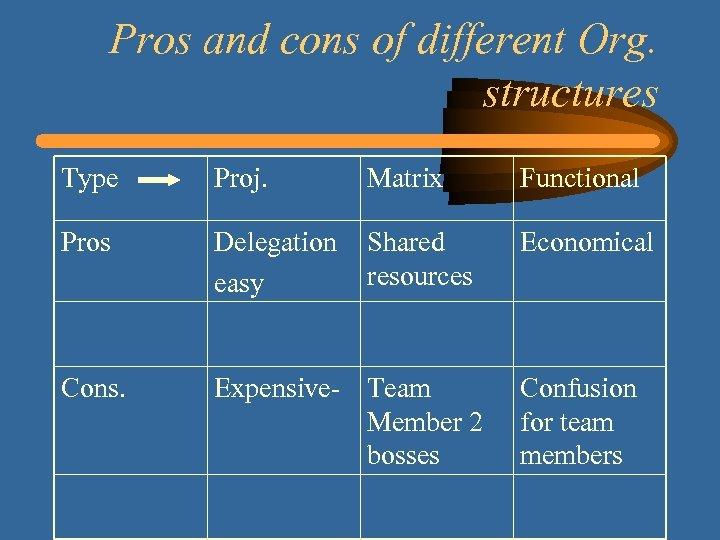 Pros and cons of different Org. structures Type Proj. Matrix Functional Pros Delegation easy